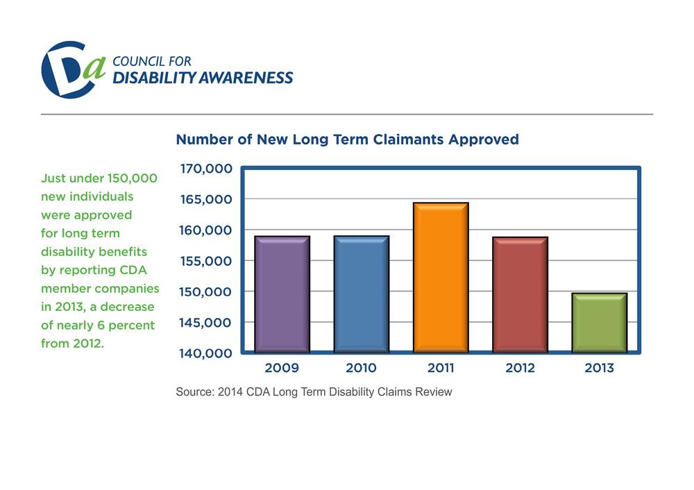 long term disability benefits