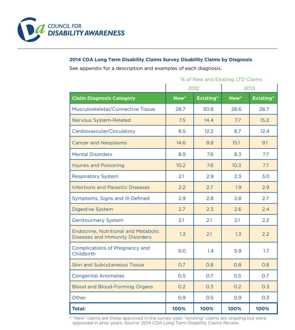Disability can happen charts and graphs council for disability