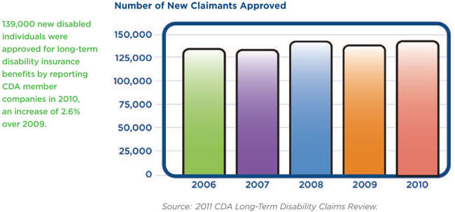 Research/CDA_LTD_Claims_Survey_2011 - Council for Disability